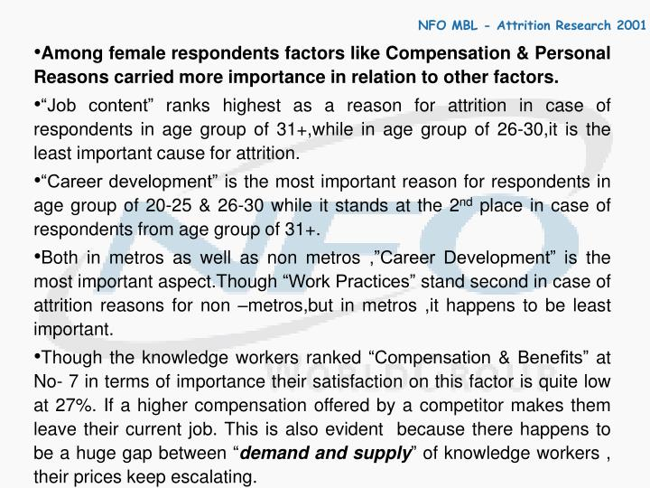 Among female respondents factors like Compensation & Personal Reasons carried more importance in relation to other factors.