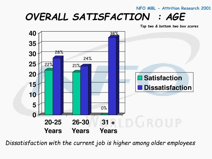 OVERALL SATISFACTION  : AGE