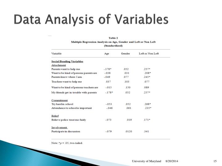 Data Analysis of Variables