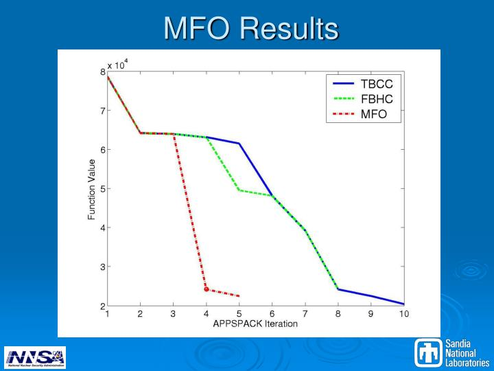 MFO Results