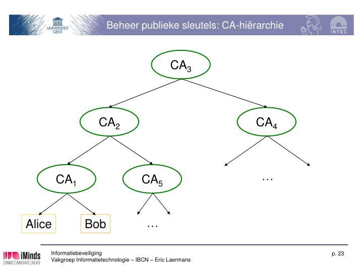 Beheer publieke sleutels: CA-hiërarchie