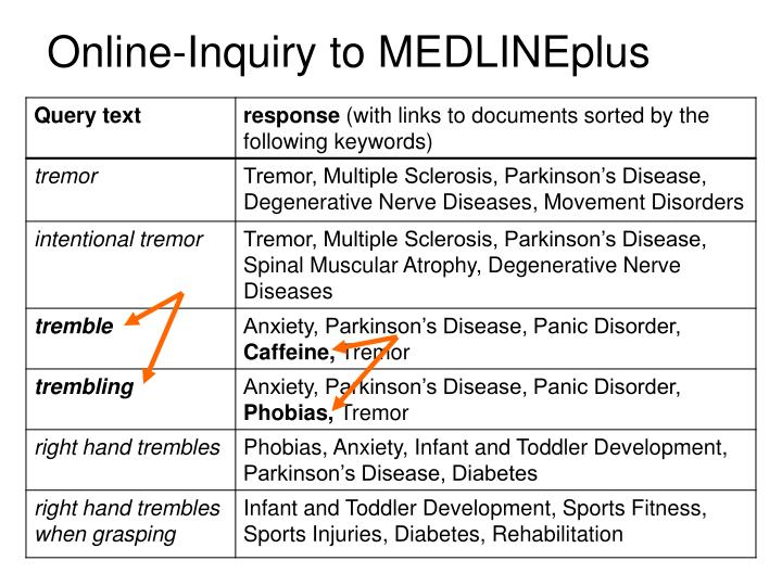 Online-Inquiry to MEDLINEplus