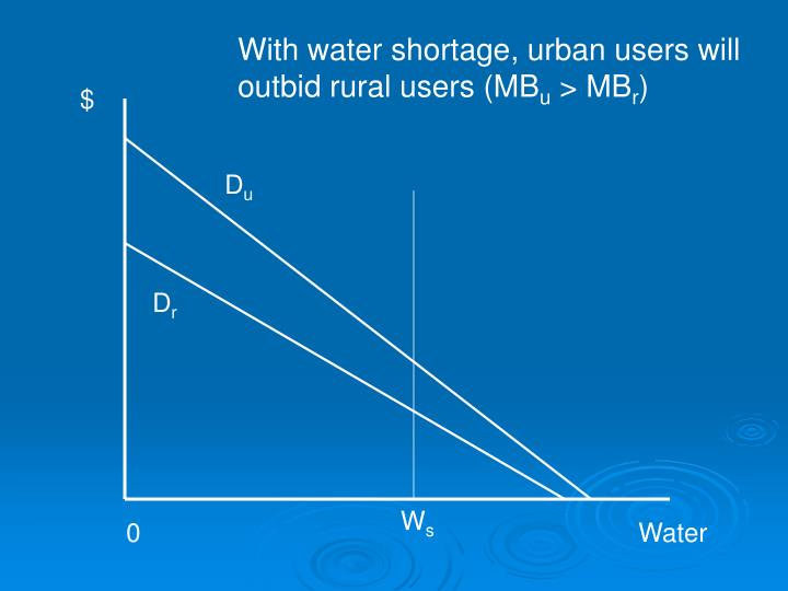 With water shortage, urban users will outbid rural users (MB