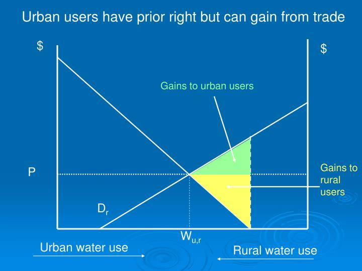 Gains to urban users