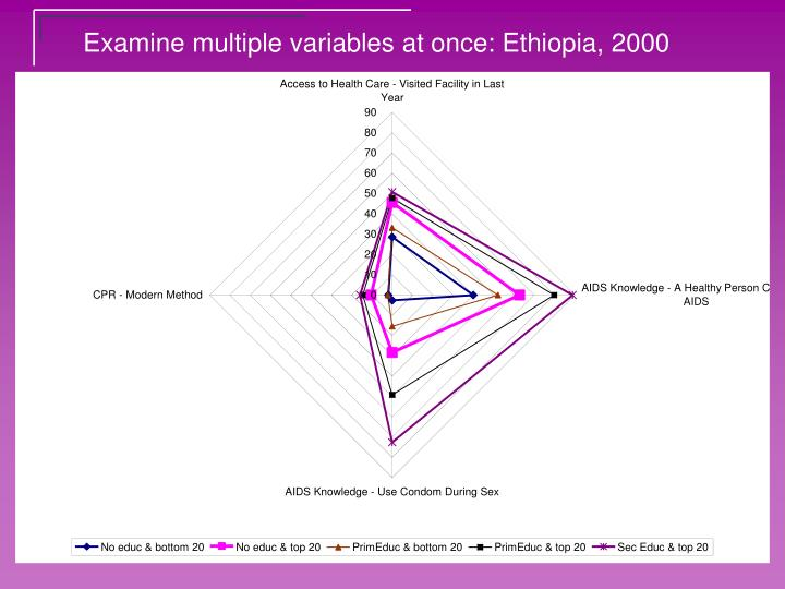 Examine multiple variables at once: Ethiopia, 2000