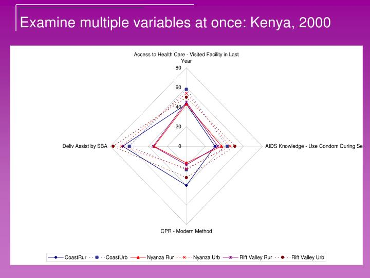 Examine multiple variables at once: Kenya, 2000