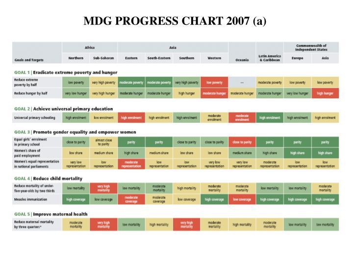 MDG PROGRESS CHART 2007 (a)