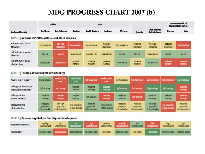 MDG PROGRESS CHART 2007 (b)