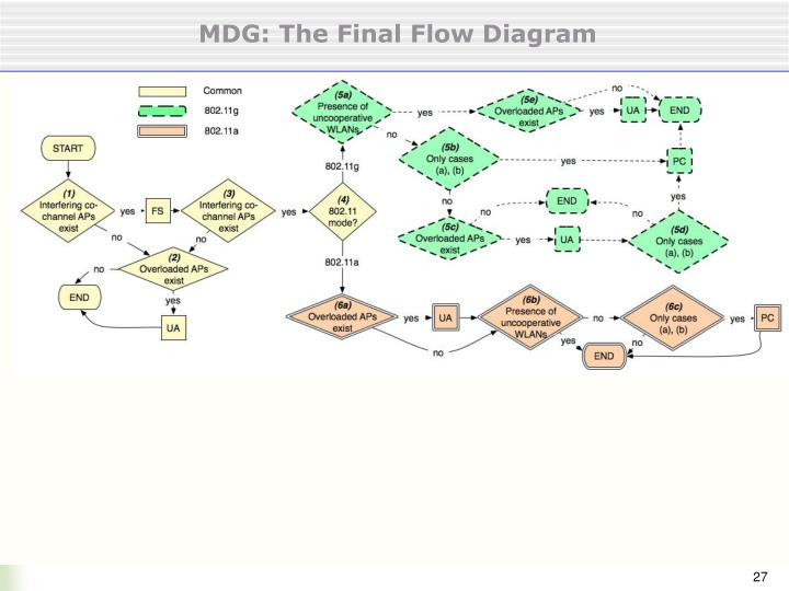 MDG: The Final Flow Diagram