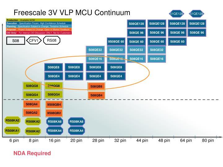 Freescale 3V VLP MCU Continuum