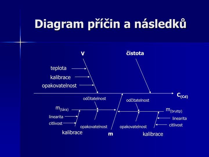 Diagram příčin a následků