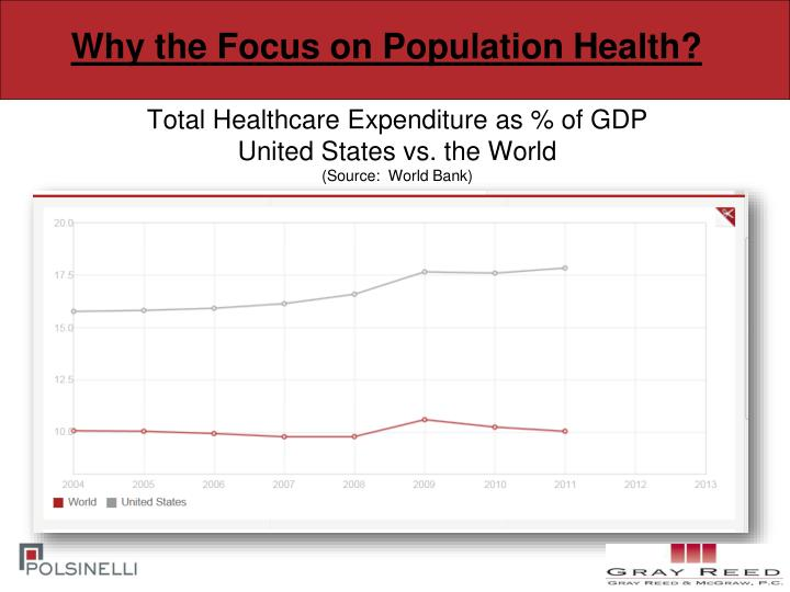 Why the Focus on Population Health?