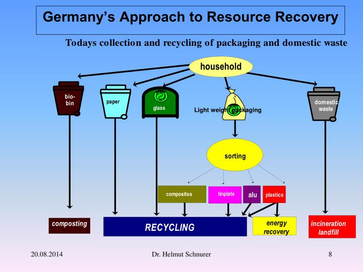 Germany's Approach to Resource Recovery