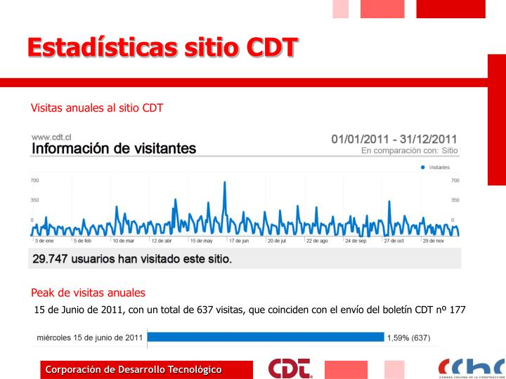 Estadísticas sitio CDT