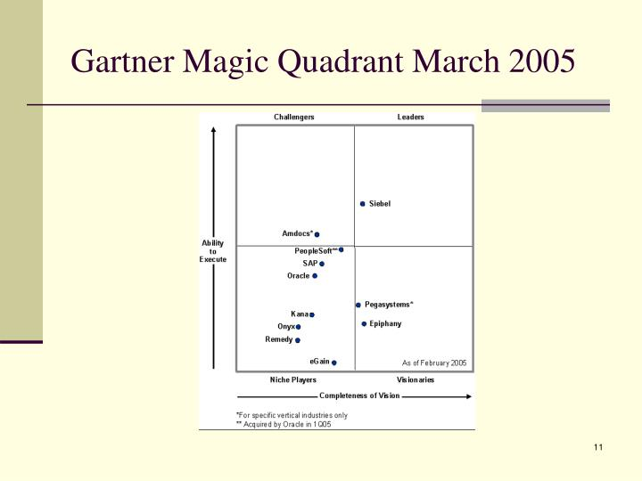 Gartner Magic Quadrant March 2005