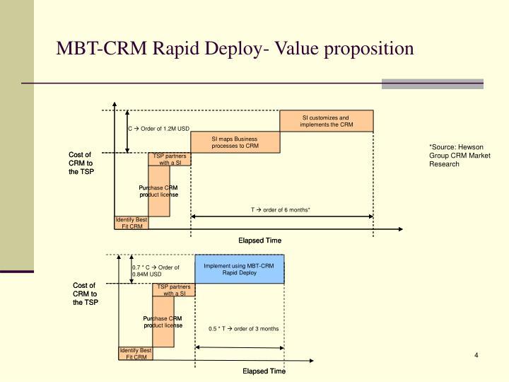 MBT-CRM Rapid Deploy- Value proposition