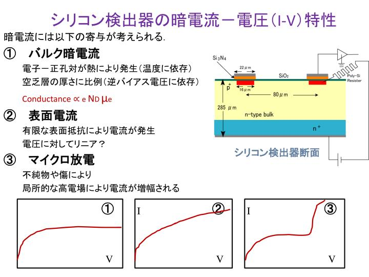 シリコン検出器の暗電流-電圧(