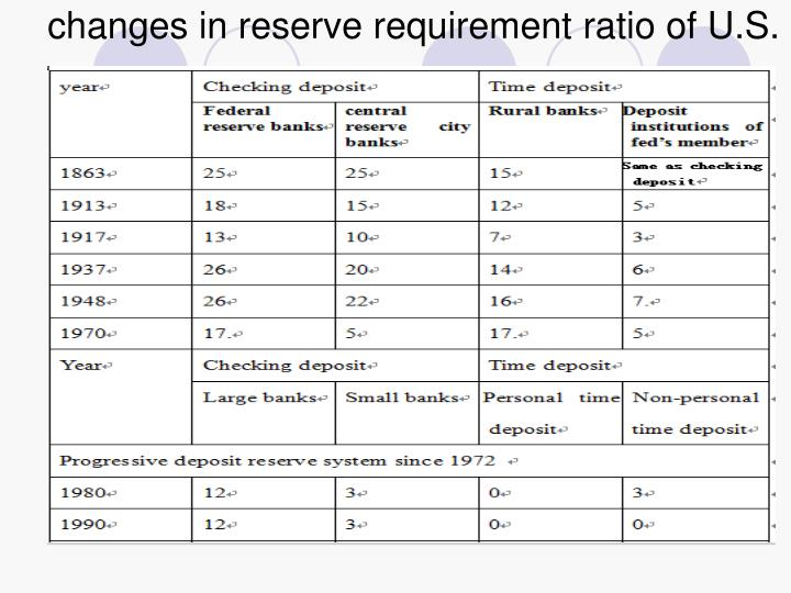 changes in reserve requirement ratio of U.S.