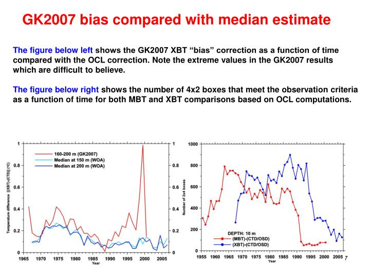 GK2007 bias compared with median estimate