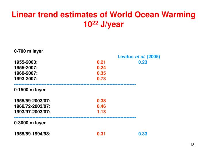 Linear trend estimates of World Ocean Warming
