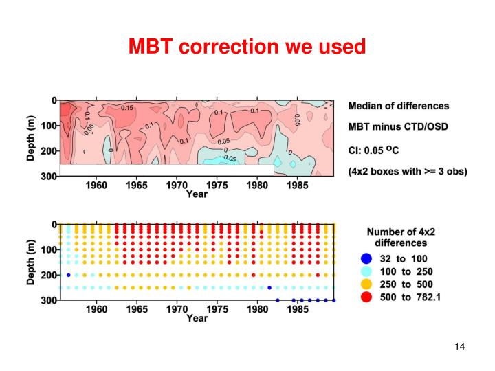 MBT correction we used