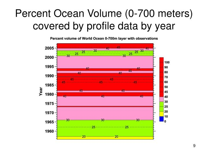 Percent Ocean Volume (0-700 meters) covered by profile data by year