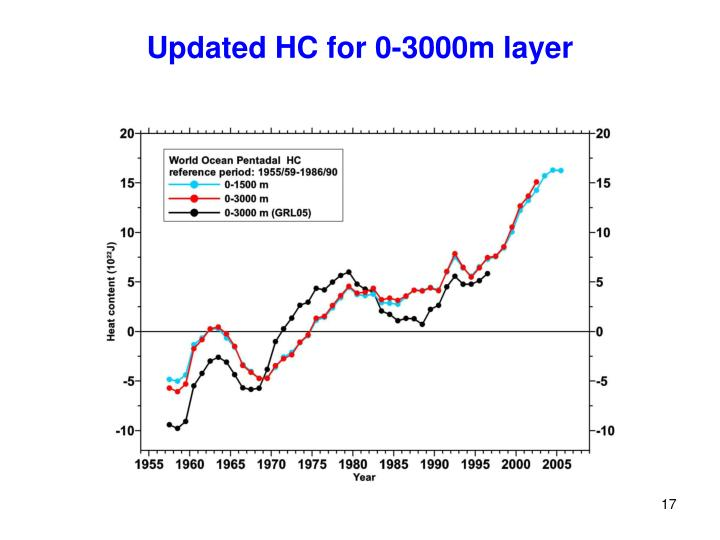 Updated HC for 0-3000m layer