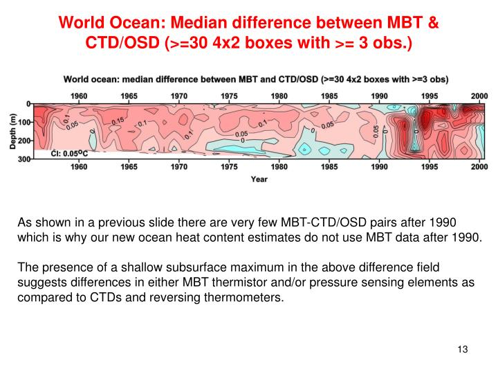 World Ocean: Median difference between MBT & CTD/OSD (>=30 4x2 boxes with >= 3 obs.)