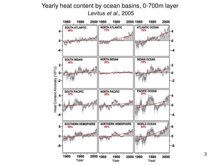 Yearly heat content by ocean basins 0 700m layer levitus et al 2005