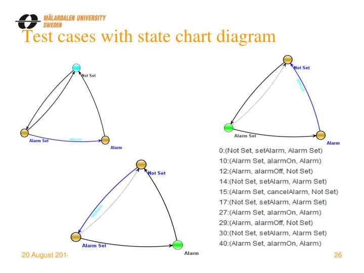 Test cases with state chart diagram