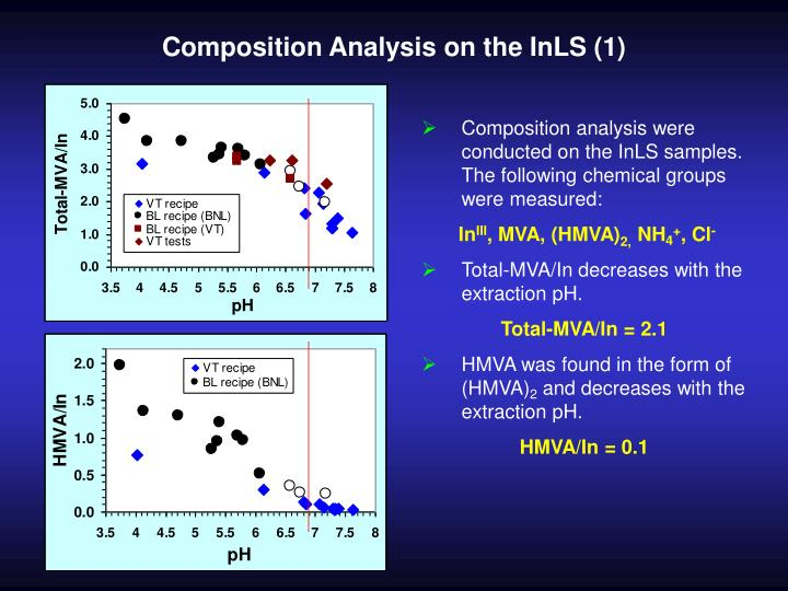 Composition Analysis on the InLS (1)