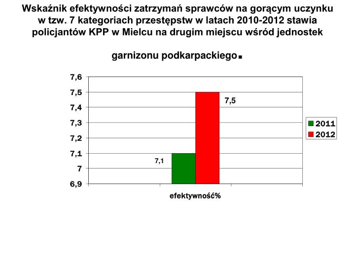 Wskaźnik efektywności zatrzymań sprawców na gorącym uczynku w tzw. 7 kategoriach przestępstw w latach 2010-2012 stawia policjantów KPP w Mielcu na drugim miejscu wśród jednostek garnizonu podkarpackiego