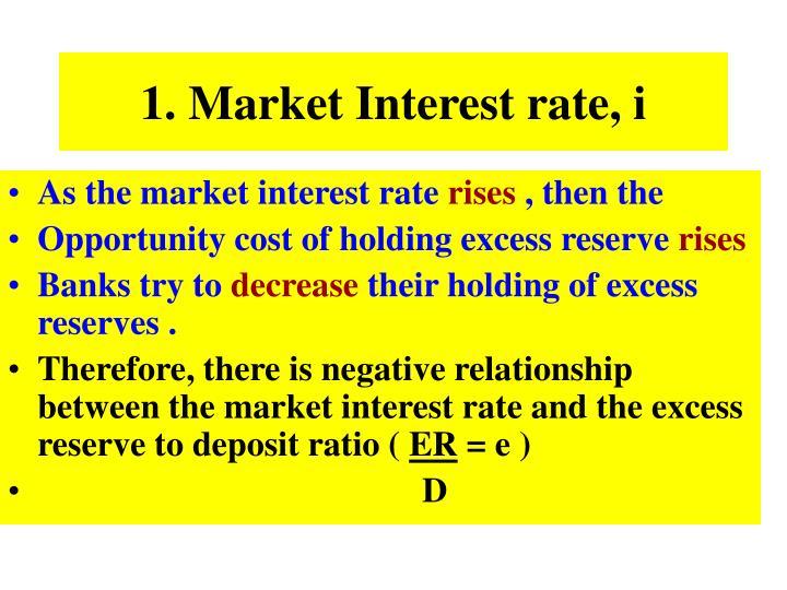 1. Market Interest rate, i