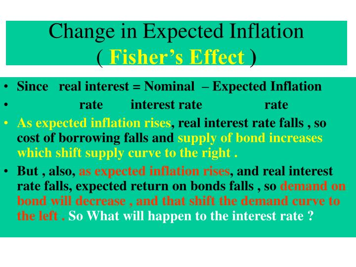 Change in Expected Inflation              (