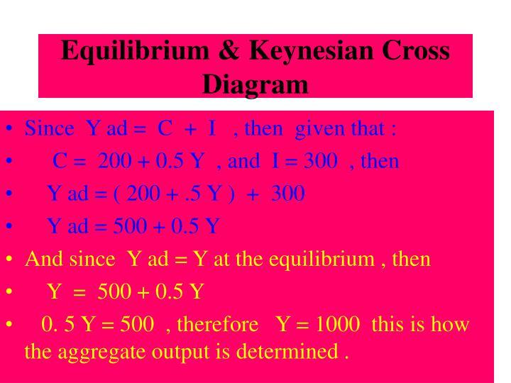Equilibrium & Keynesian Cross Diagram