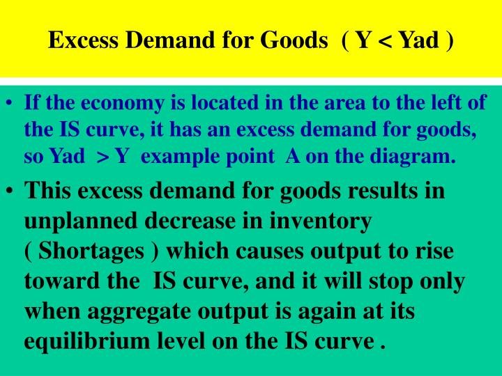 Excess Demand for Goods  ( Y < Yad )