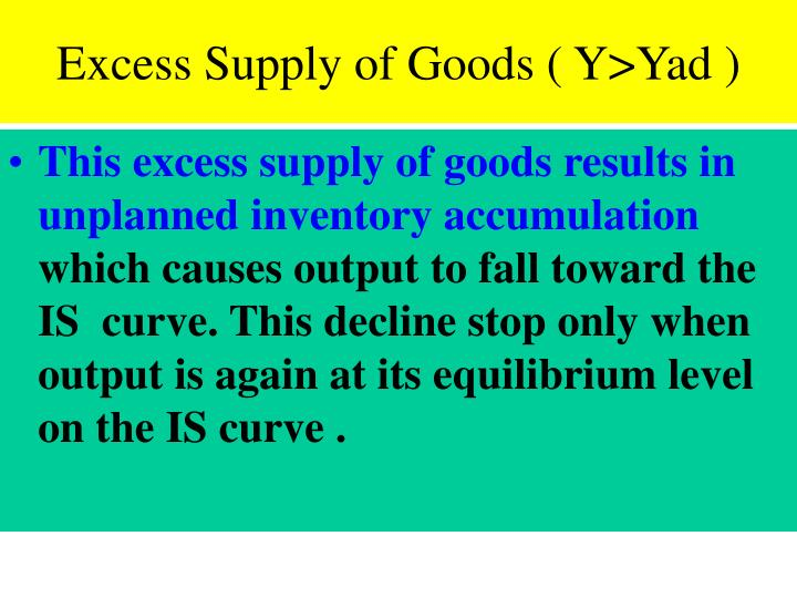 Excess Supply of Goods ( Y>Yad )