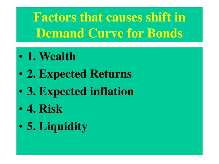 Factors that causes shift in Demand Curve for Bonds