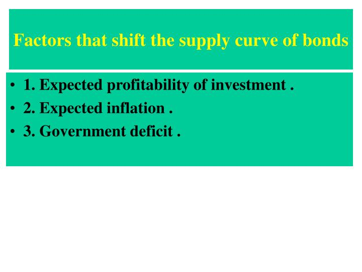 Factors that shift the supply curve of bonds
