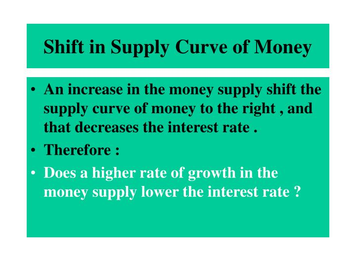 Shift in Supply Curve of Money