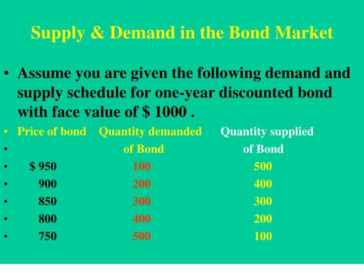 Supply & Demand in the Bond Market