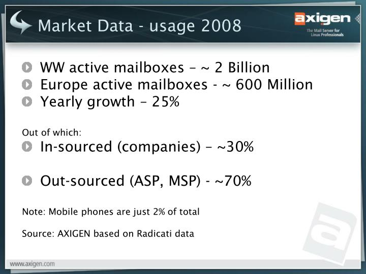 Market Data - usage 2008
