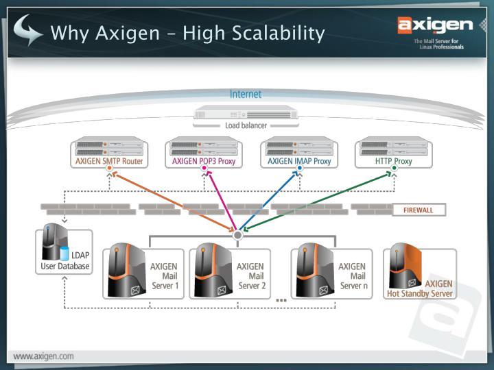 Why Axigen –