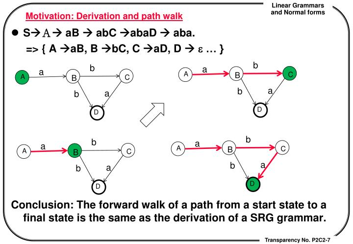 Motivation: Derivation and path walk