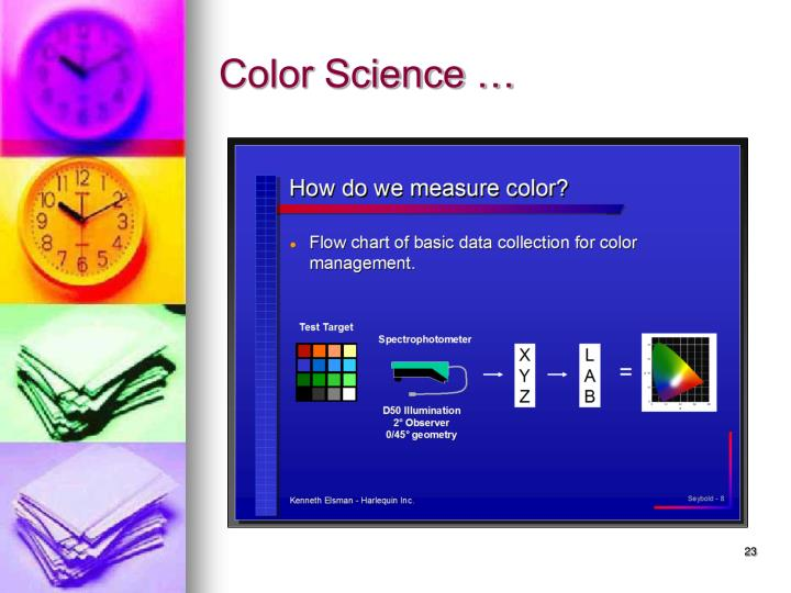 Color Science …