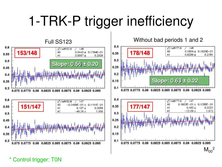 1-TRK-P trigger inefficiency