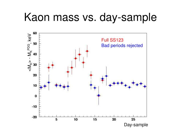 Kaon mass vs. day-sample