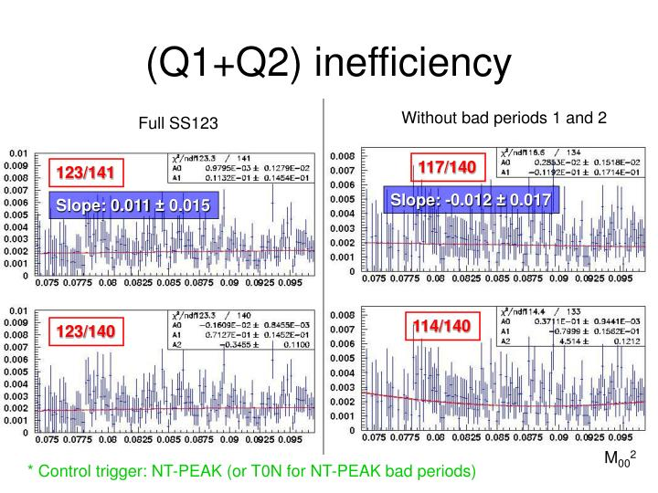 (Q1+Q2) inefficiency