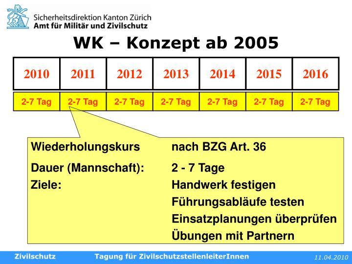WK – Konzept ab 2005