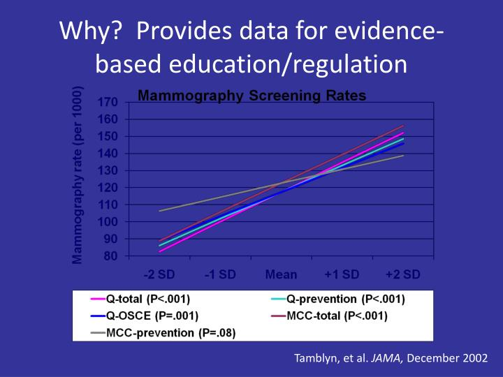 Why?  Provides data for evidence-based education/regulation